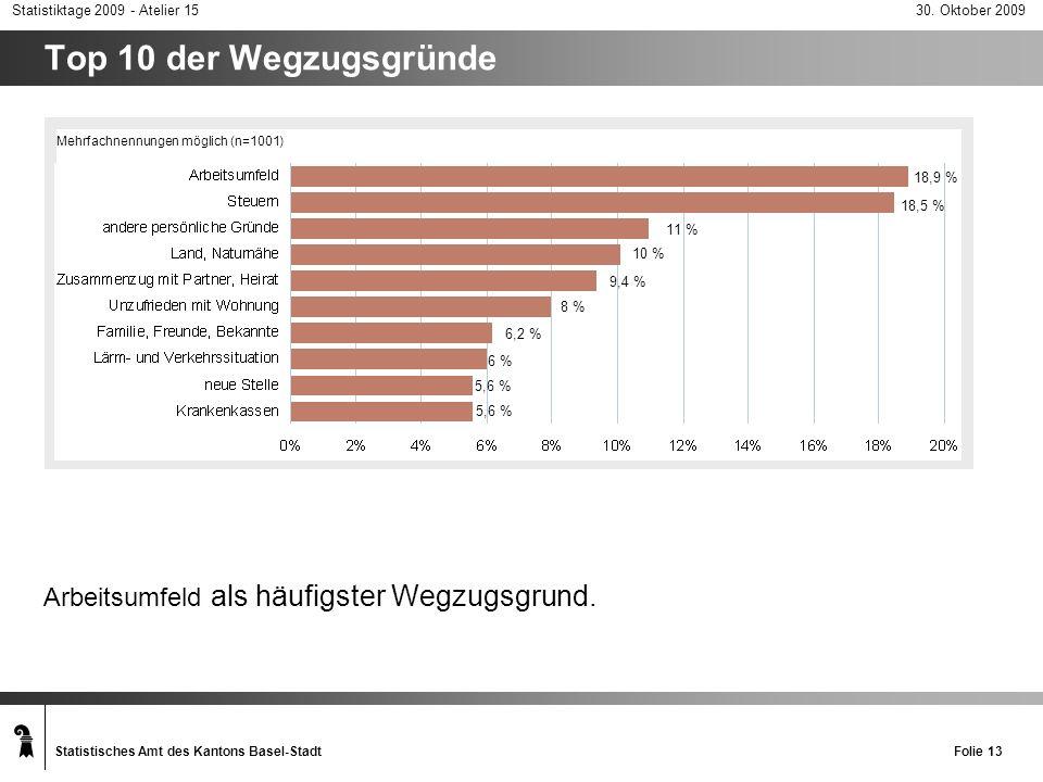 Top 10 der Wegzugsgründe Arbeitsumfeld als häufigster Wegzugsgrund.