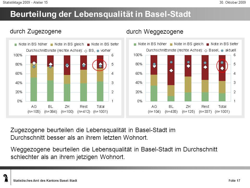 Beurteilung der Lebensqualität in Basel-Stadt