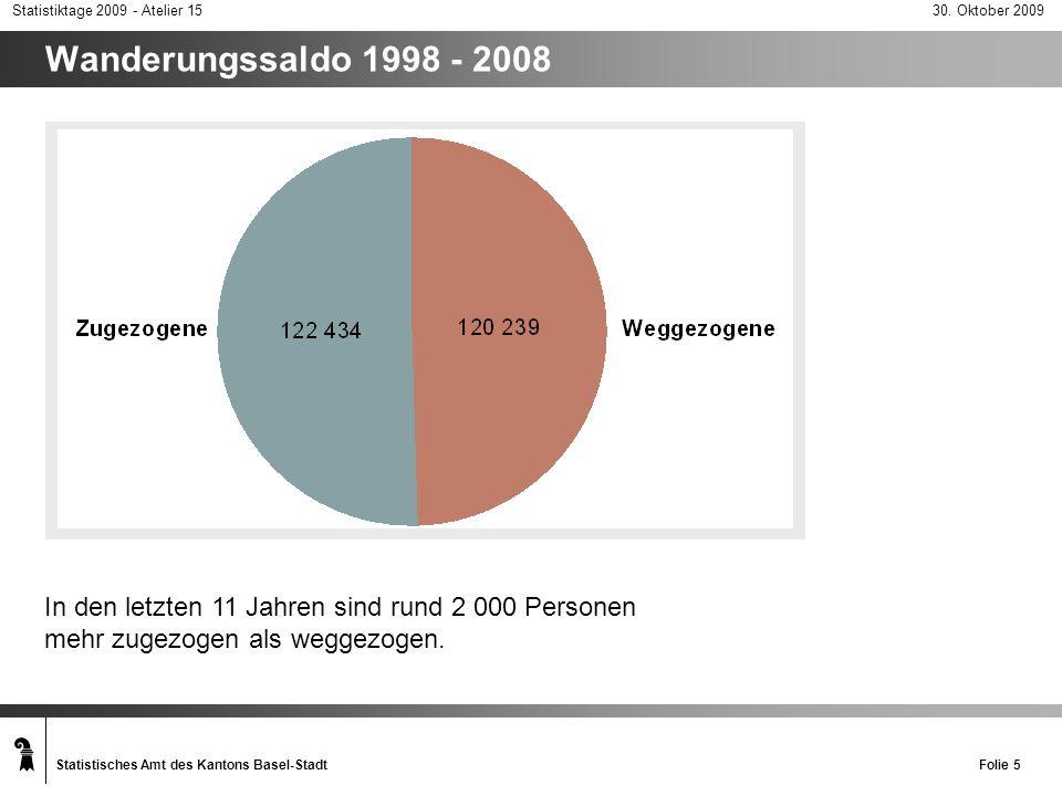 Wanderungssaldo 1998 - 2008 In den letzten 11 Jahren sind rund 2 000 Personen mehr zugezogen als weggezogen.