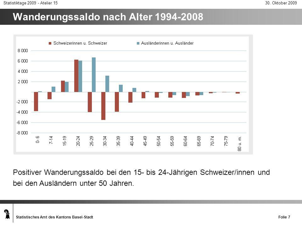 Wanderungssaldo nach Alter 1994-2008