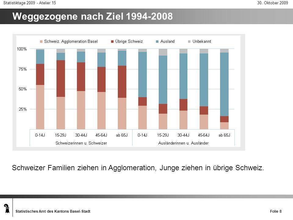 Weggezogene nach Ziel 1994-2008