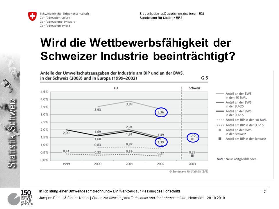 Wird die Wettbewerbsfähigkeit der Schweizer Industrie beeinträchtigt