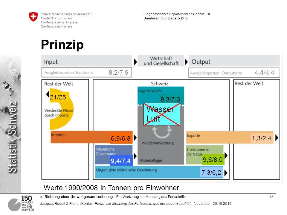 Prinzip Wasser Luft Werte 1990/2008 in Tonnen pro Einwohner 8.2/7,9