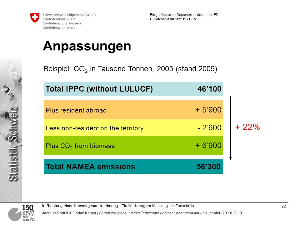 Anpassungen + 22% Total IPPC (without LULUCF) 46'100 + 5'900 - 2'600