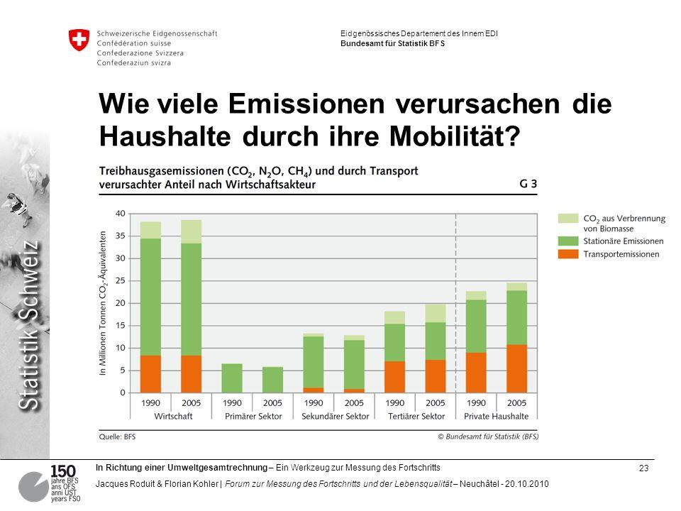 Wie viele Emissionen verursachen die Haushalte durch ihre Mobilität