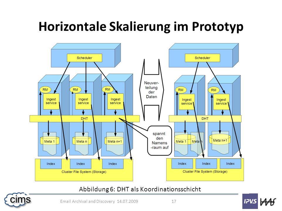 Horizontale Skalierung im Prototyp