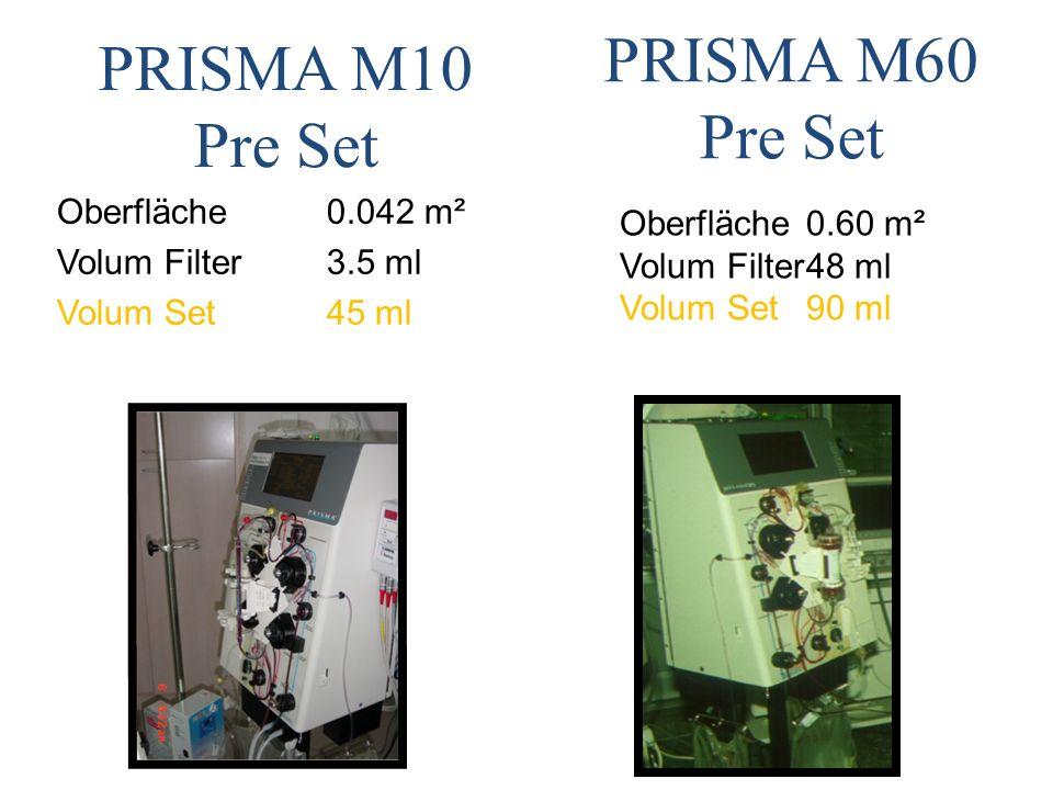 PRISMA M10 Pre Set PRISMA M60 Pre Set Oberfläche 0.042 m²