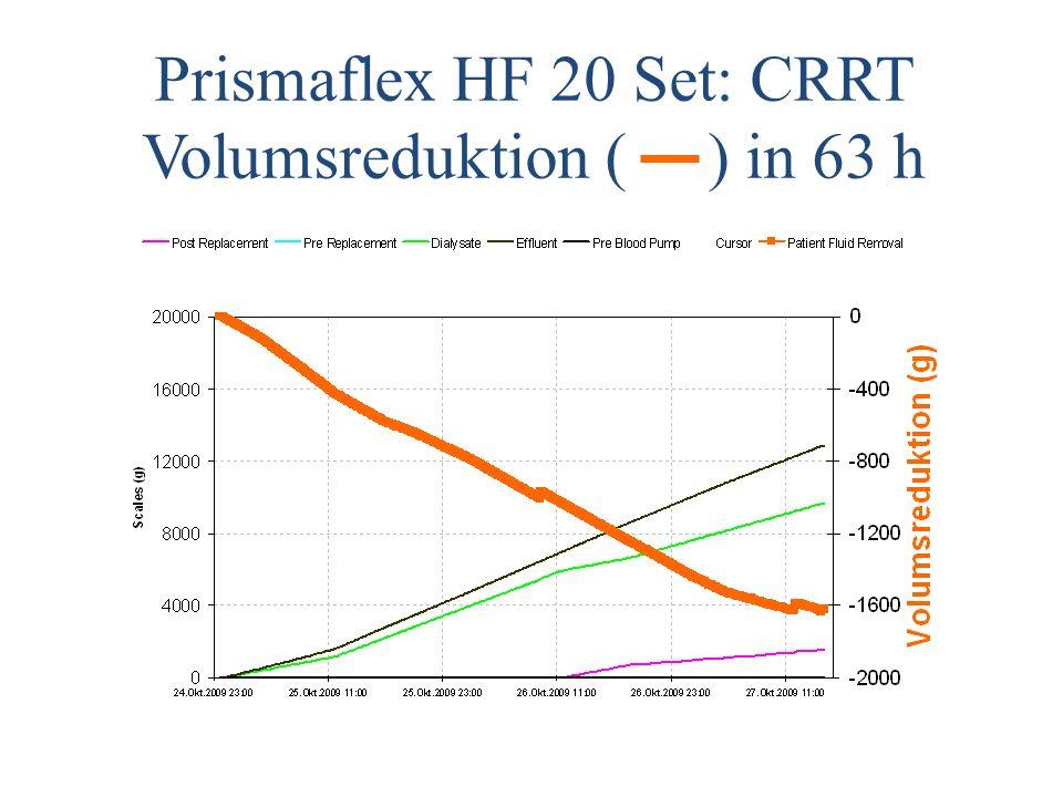Prismaflex HF 20 Set: CRRT Volumsreduktion ( ) in 63 h