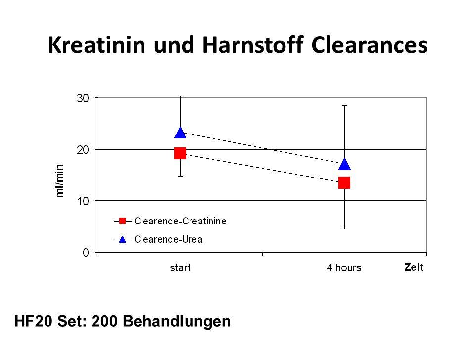 Kreatinin und Harnstoff Clearances
