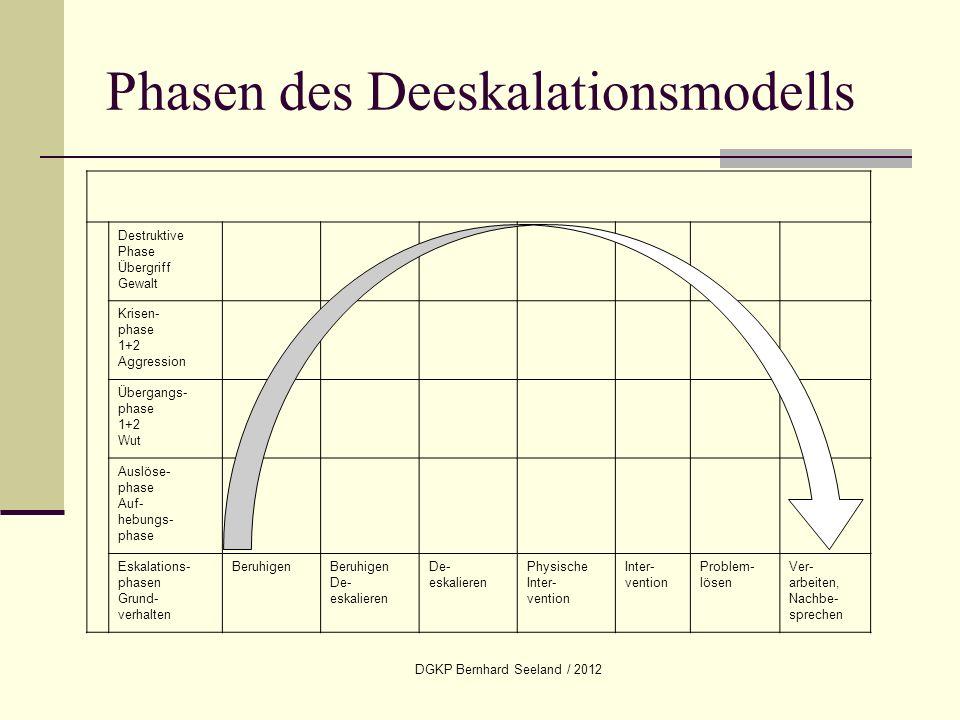 Phasen des Deeskalationsmodells