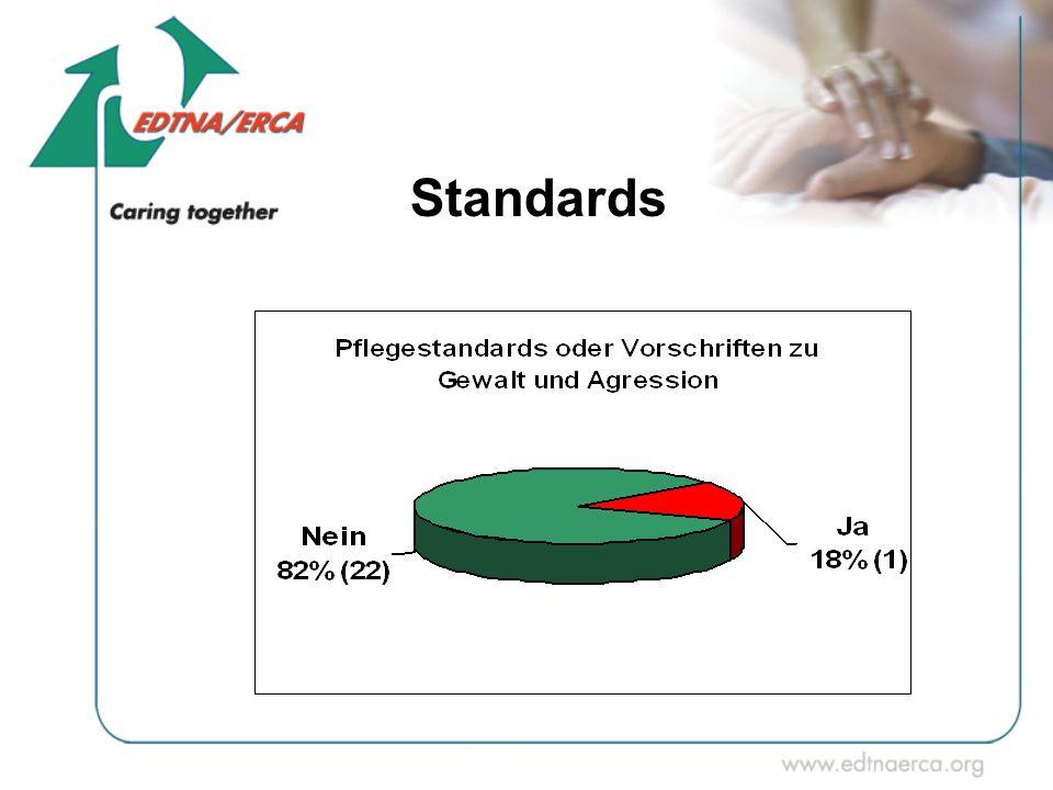 Standards Im zweiten Teil ging es dann um Vorsichtsmaßnahmen und Präventionsmaßnahmen gegen Aggression und Gewalt in den Einrichtungen.