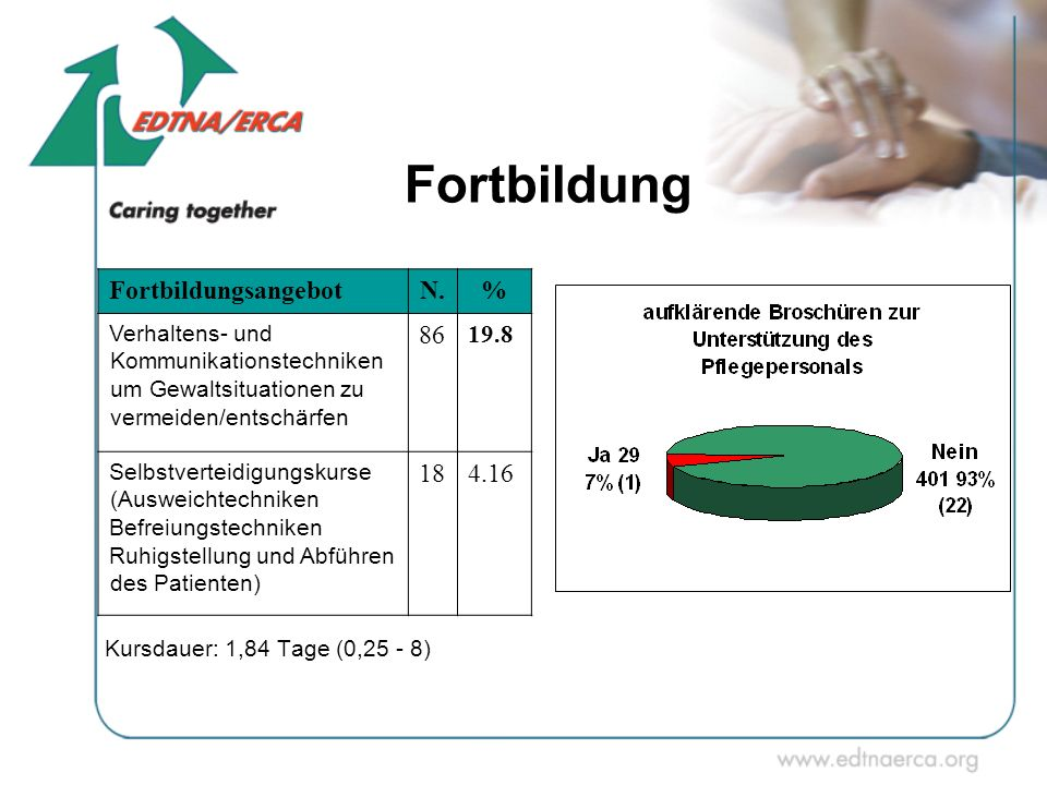 Fortbildung Fortbildungsangebot N. % 86 18 4.16 19.8