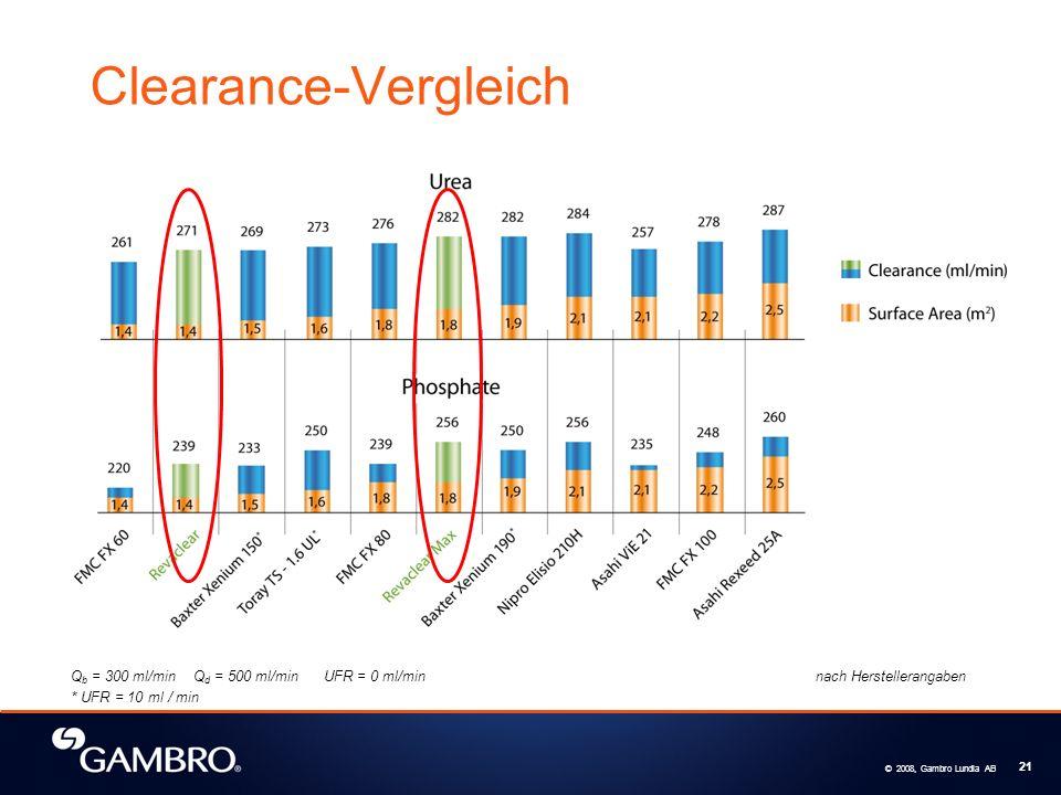 Clearance-Vergleich Qb = 300 ml/min Qd = 500 ml/min UFR = 0 ml/min nach Herstellerangaben.