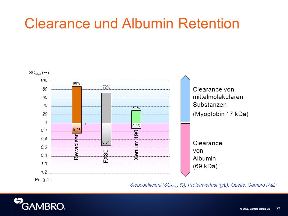 Clearance und Albumin Retention