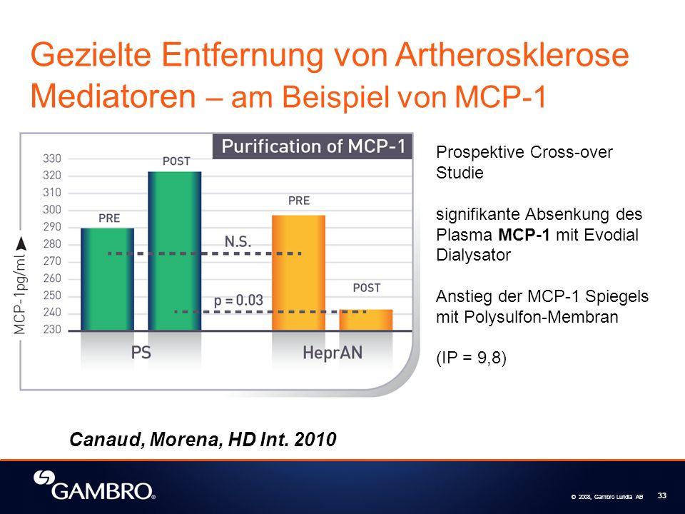 Gezielte Entfernung von Artherosklerose Mediatoren – am Beispiel von MCP-1
