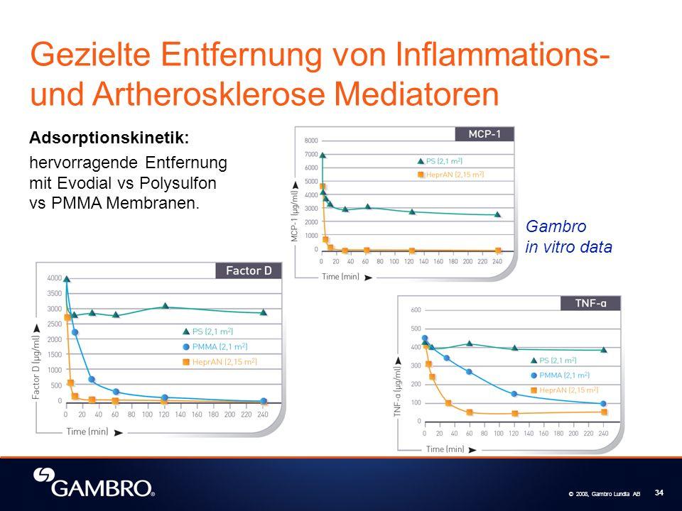 Gezielte Entfernung von Inflammations- und Artherosklerose Mediatoren