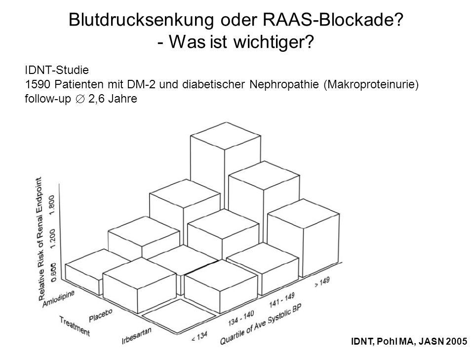 Blutdrucksenkung oder RAAS-Blockade