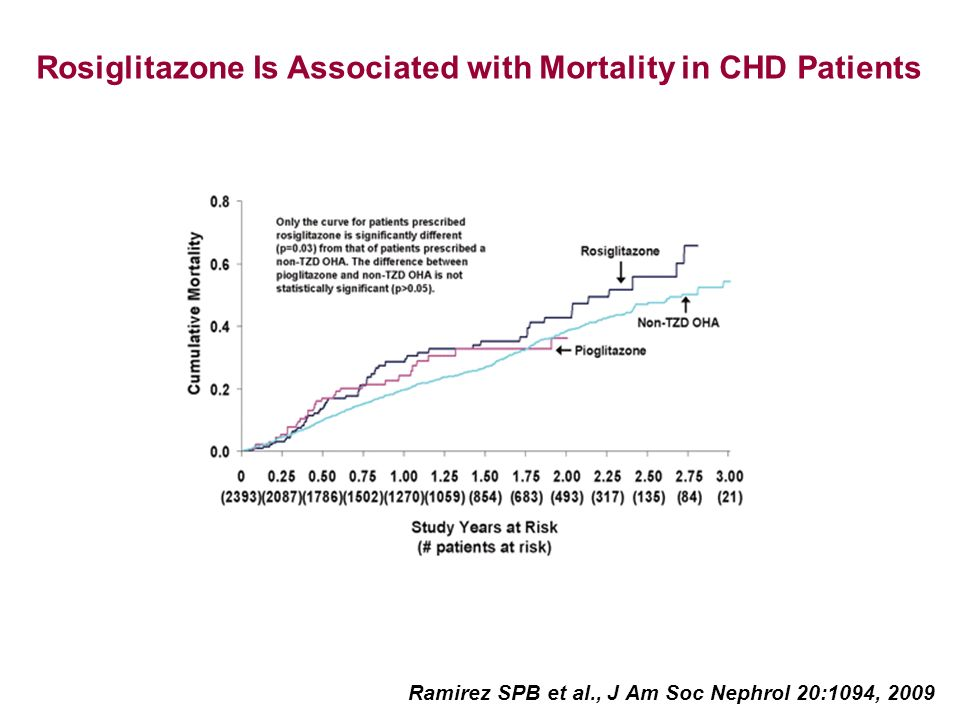 Rosiglitazone Is Associated with Mortality in CHD Patients