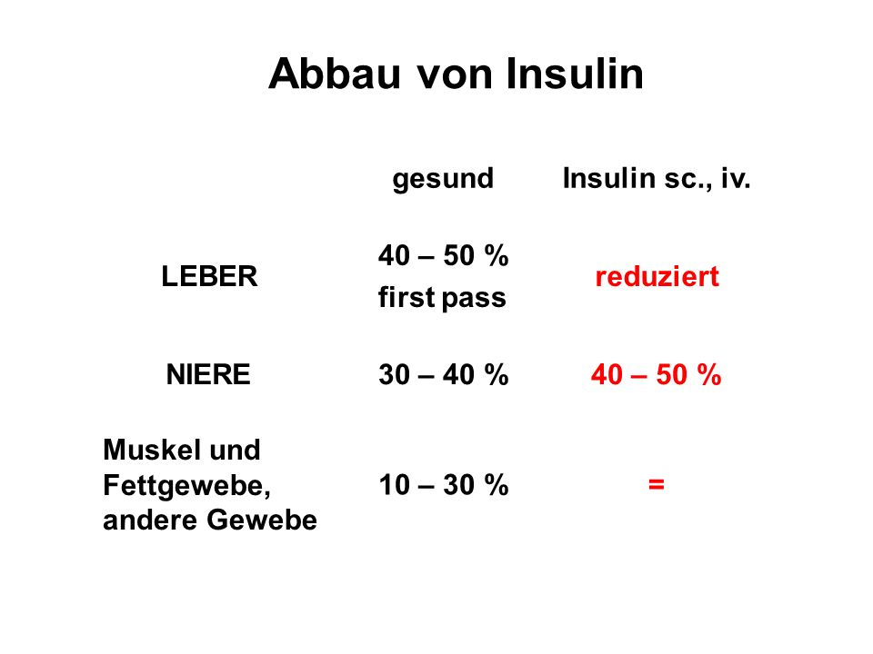 Abbau von Insulin gesund Insulin sc., iv. LEBER 40 – 50 % first pass