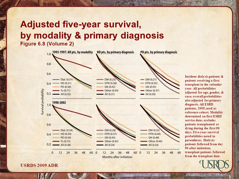 Adjusted five-year survival, by modality & primary diagnosis Figure 6