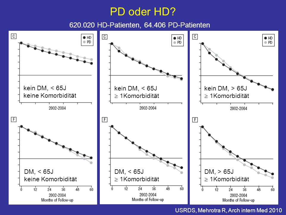PD oder HD 620.020 HD-Patienten, 64.406 PD-Patienten