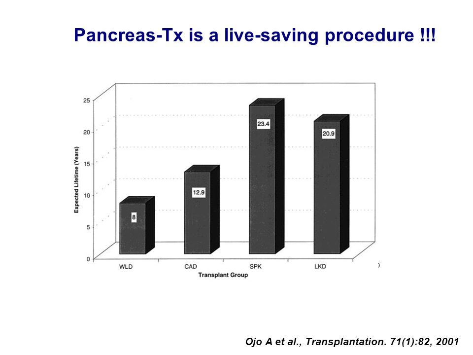 Pancreas-Tx is a live-saving procedure !!!