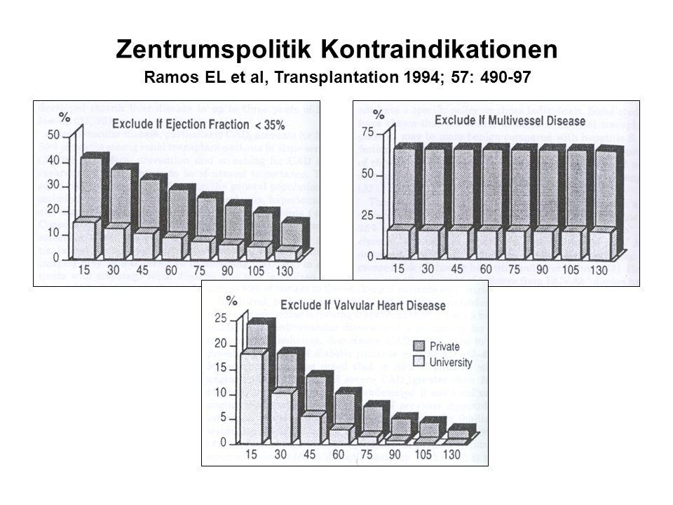 Zentrumspolitik Kontraindikationen