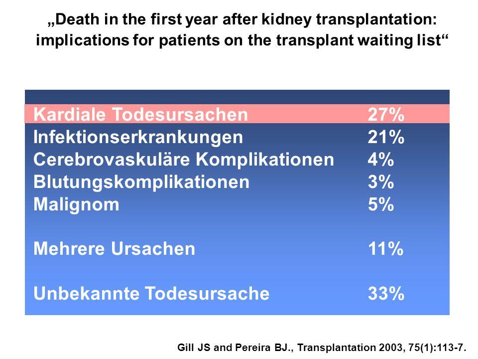 Kardiale Todesursachen 27% Infektionserkrankungen 21%