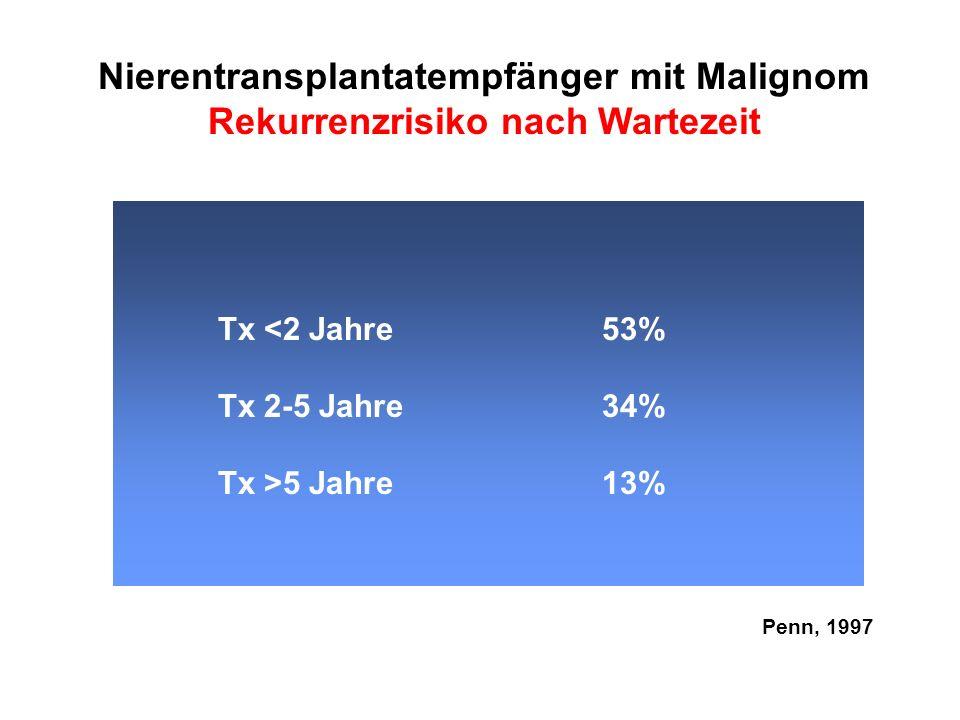 Nierentransplantatempfänger mit Malignom