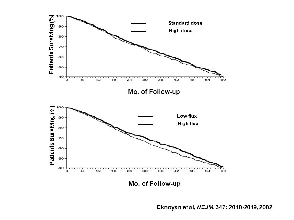 Mo. of Follow-up Mo. of Follow-up Patients Surviving (%)