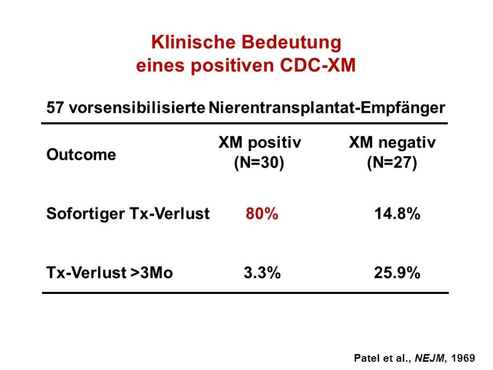 eines positiven CDC-XM