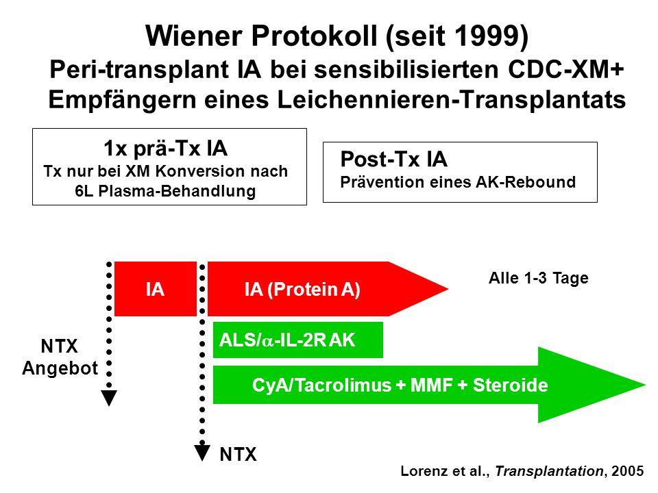 Wiener Protokoll (seit 1999) Peri-transplant IA bei sensibilisierten CDC-XM+ Empfängern eines Leichennieren-Transplantats