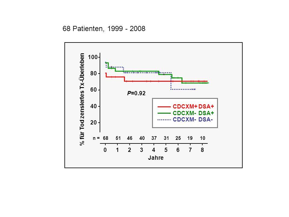 68 Patienten, 1999 - 2008 100. 80. 60. P=0.92. % für Tod zensiertes Tx-Überleben. 40. CDCXM+ DSA+