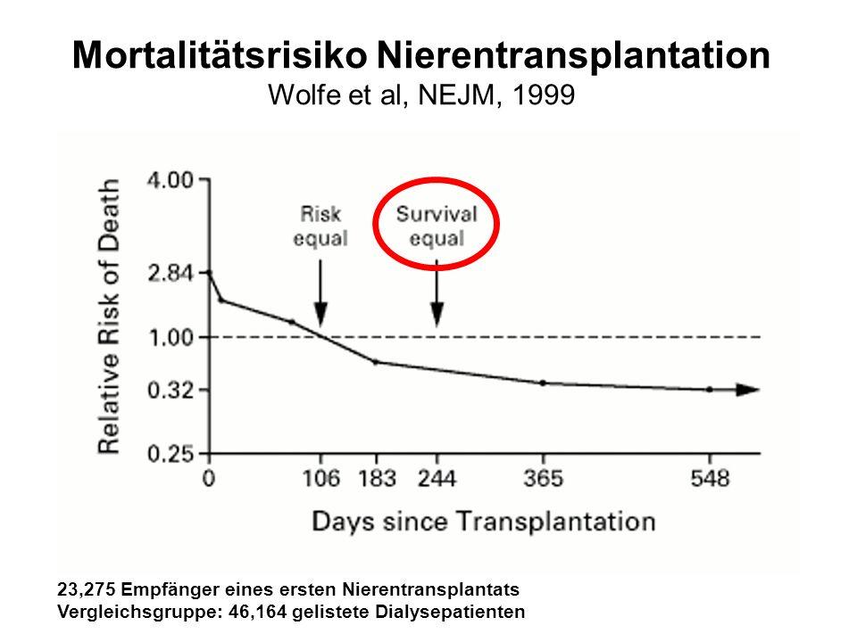 Mortalitätsrisiko Nierentransplantation Wolfe et al, NEJM, 1999