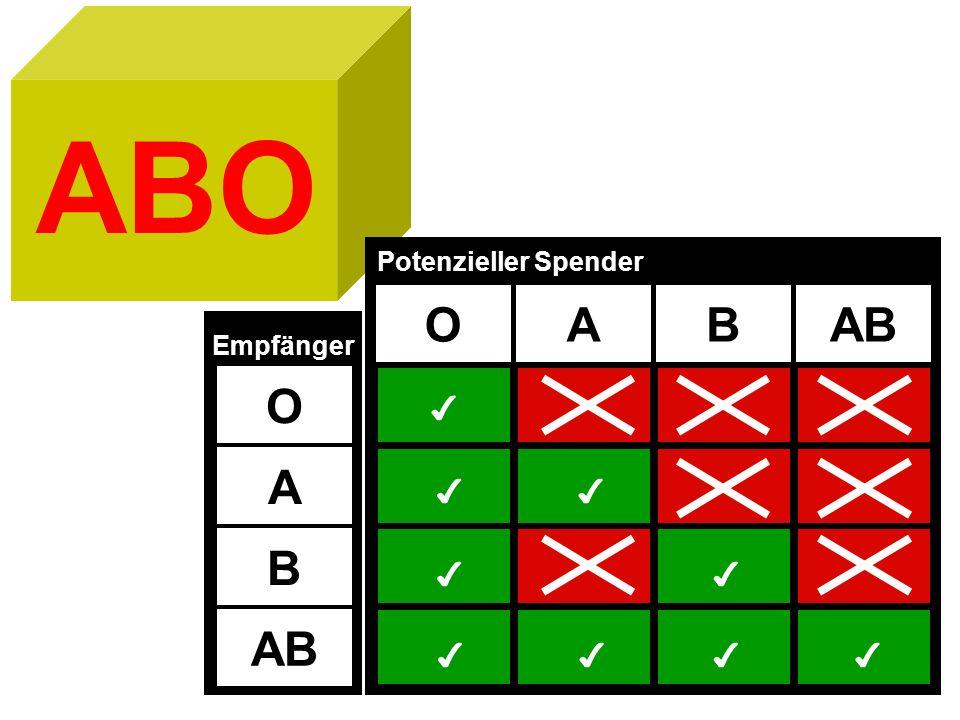 ABO Potenzieller Spender O A B AB Empfänger O ✔ A ✔ ✔ B ✔ ✔ AB ✔ ✔ ✔ ✔