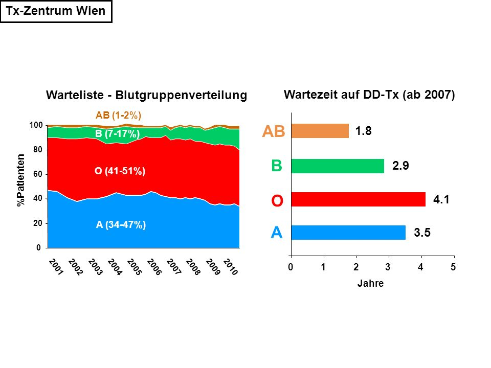 AB B O A Tx-Zentrum Wien Warteliste - Blutgruppenverteilung