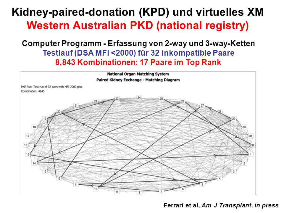 Kidney-paired-donation (KPD) und virtuelles XM