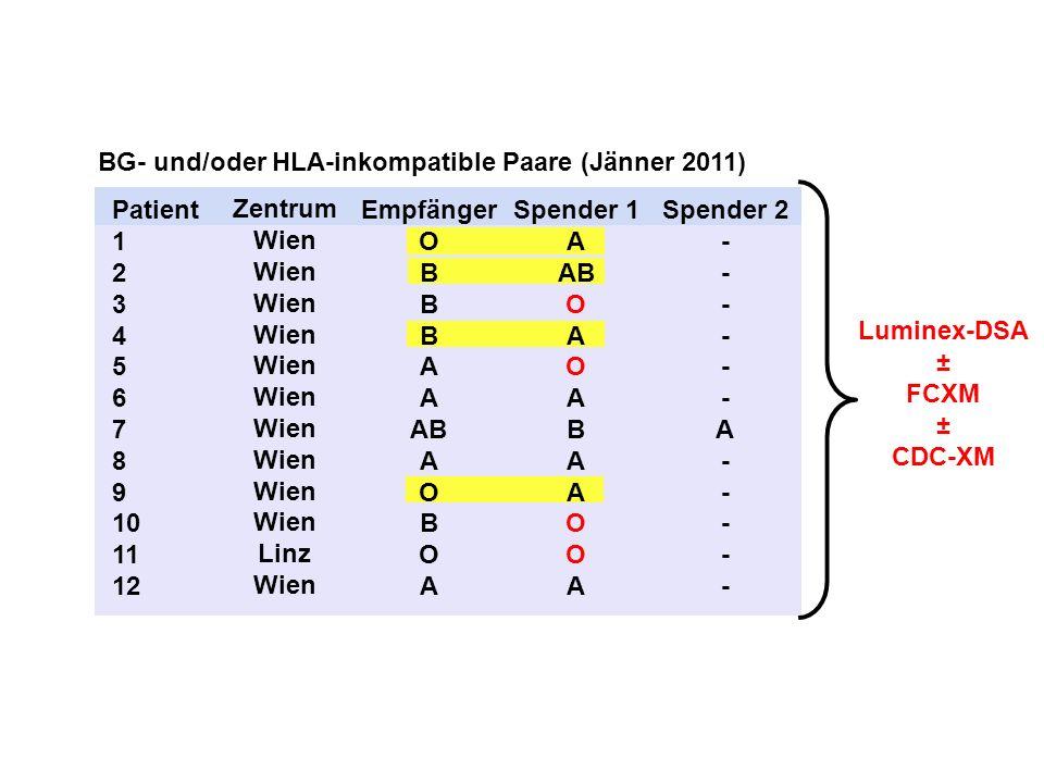 BG- und/oder HLA-inkompatible Paare (Jänner 2011)