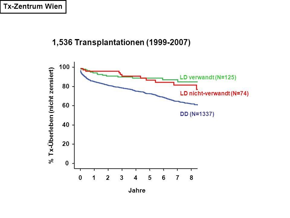 1,536 Transplantationen (1999-2007)