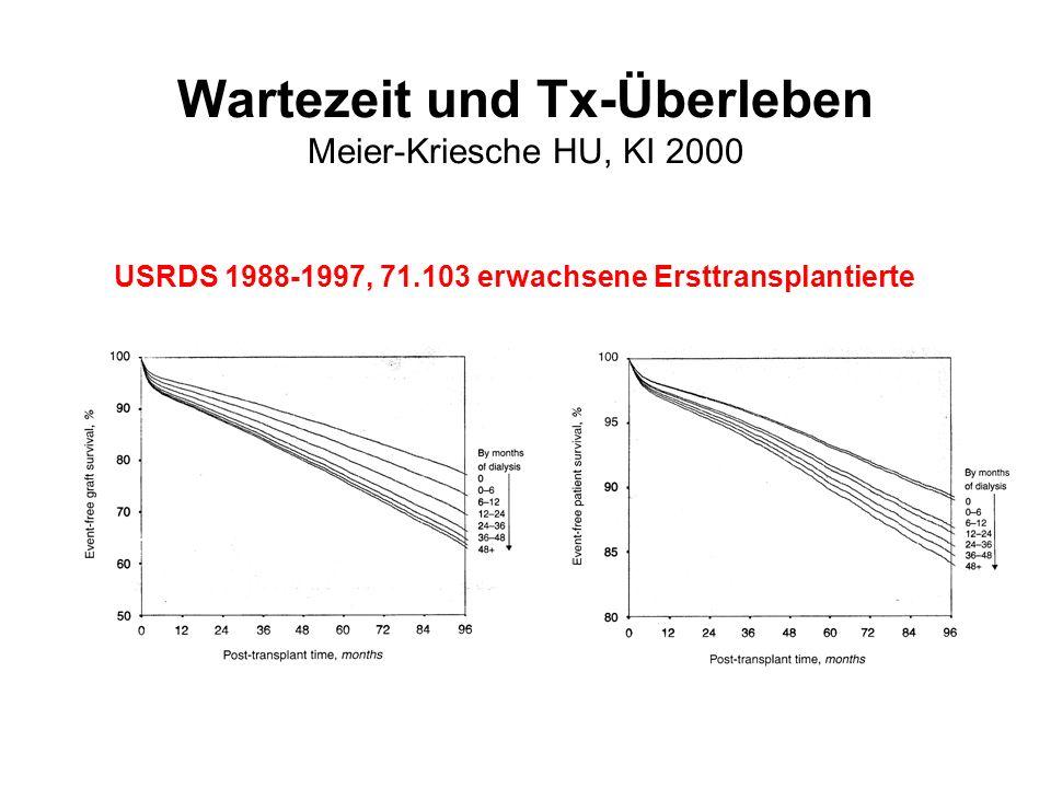 Wartezeit und Tx-Überleben Meier-Kriesche HU, KI 2000