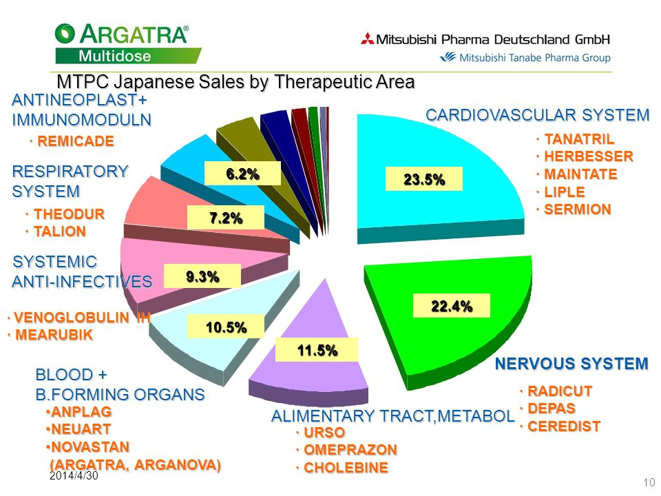 MTPC Japanese Sales by Therapeutic Area