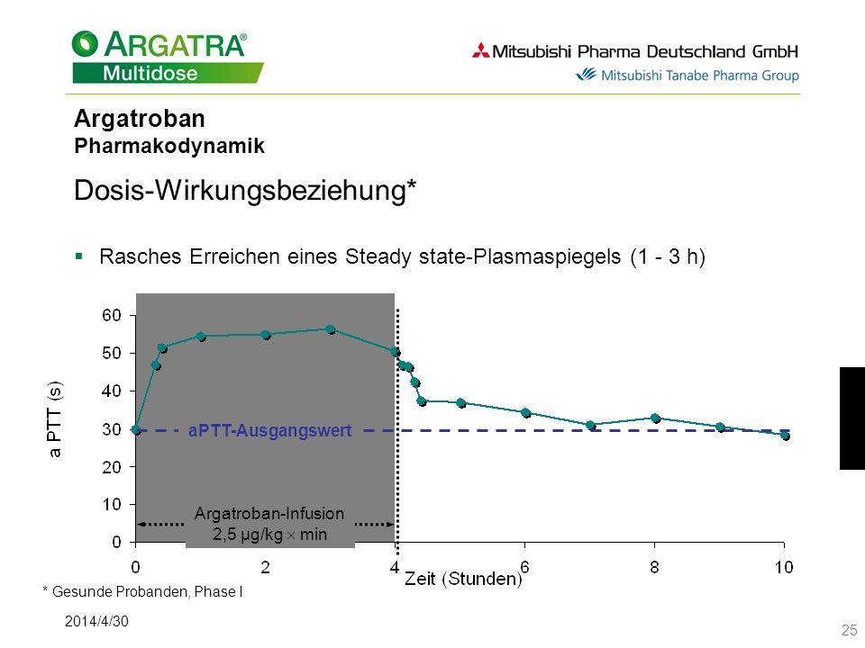 Argatroban Pharmakodynamik