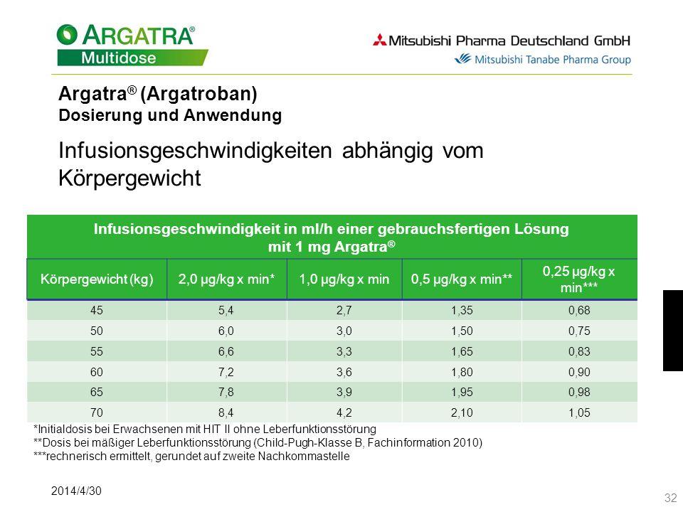 Argatra® (Argatroban) Dosierung und Anwendung