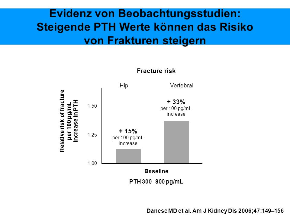 Relative risk of fracture