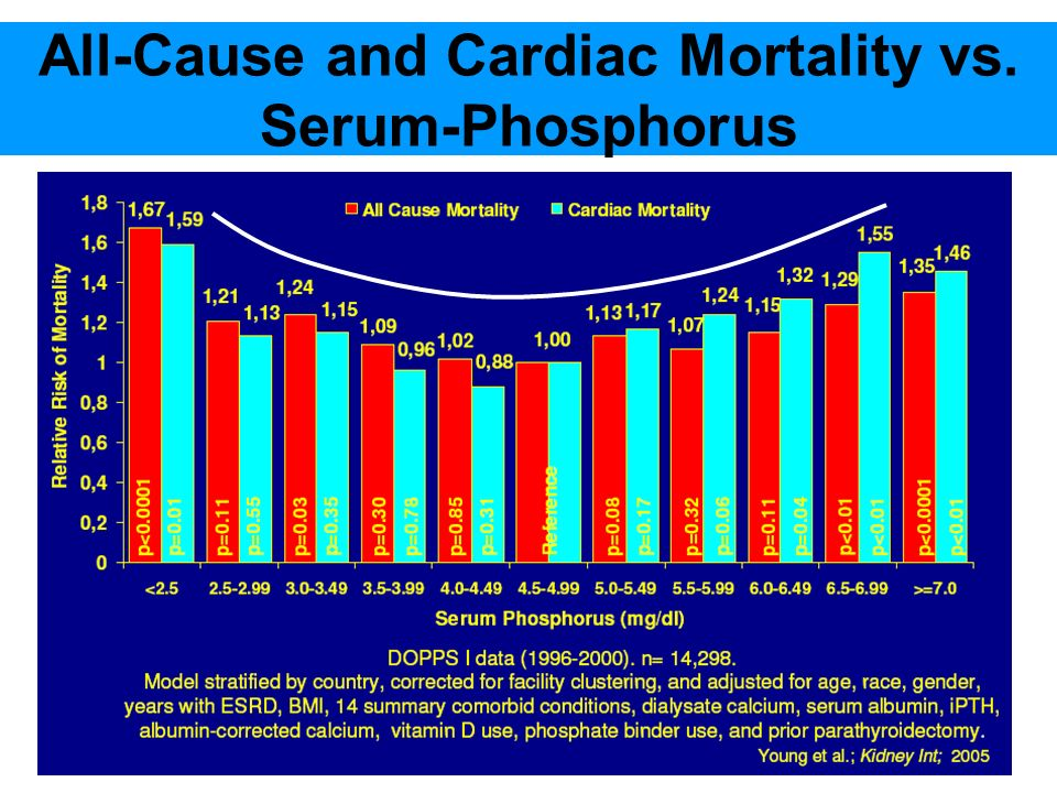 All-Cause and Cardiac Mortality vs. Serum-Phosphorus