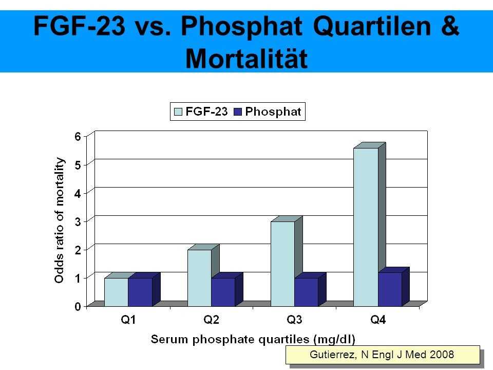 FGF-23 vs. Phosphat Quartilen & Mortalität
