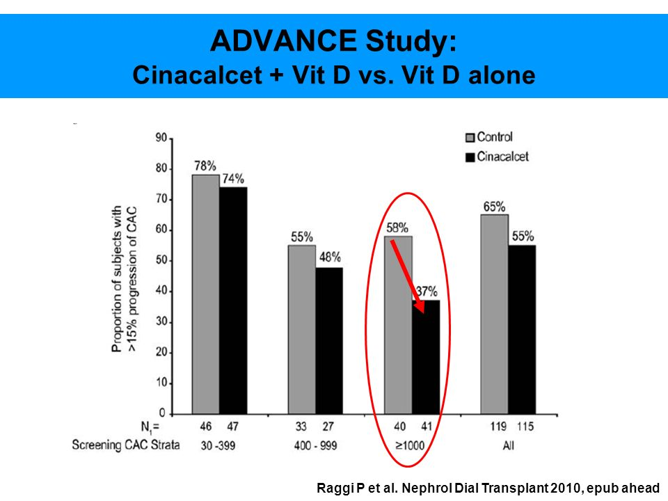 ADVANCE Study: Cinacalcet + Vit D vs. Vit D alone