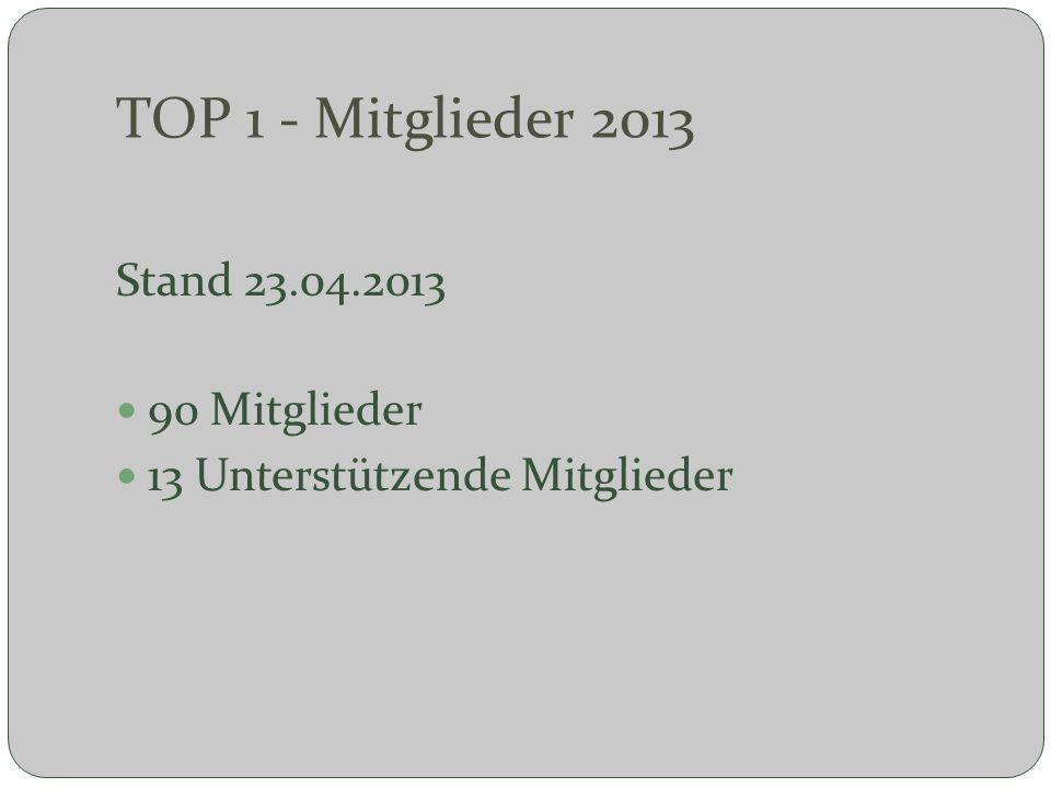 TOP 1 - Mitglieder 2013 Stand 23.04.2013 90 Mitglieder