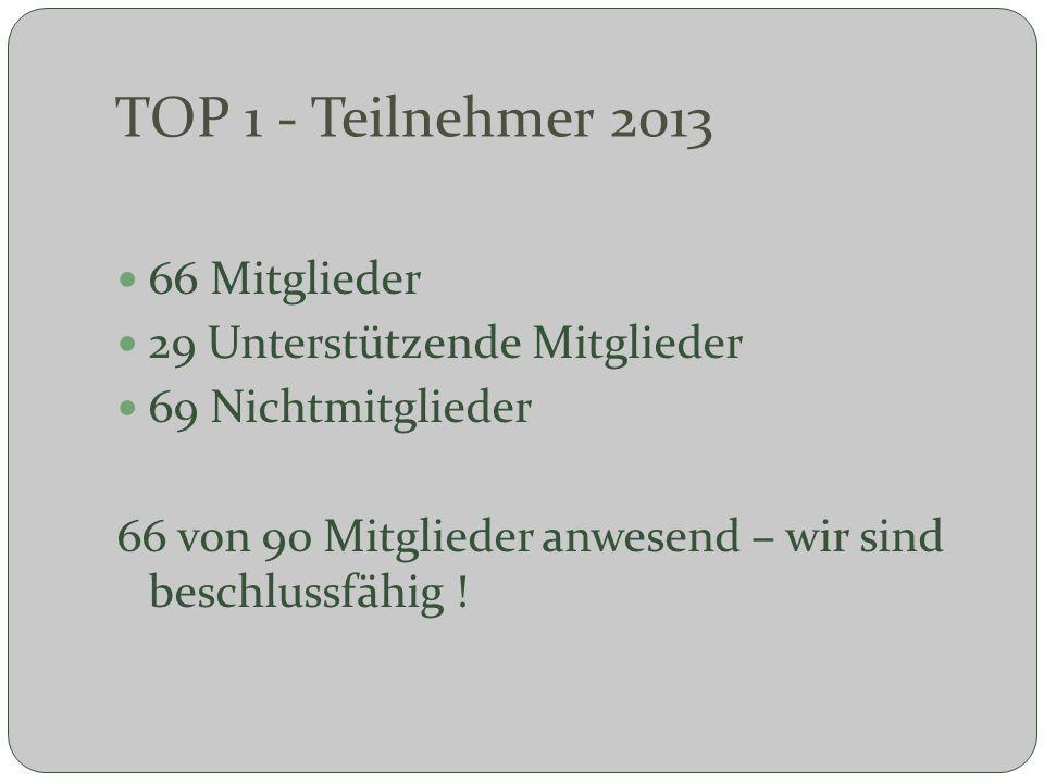 TOP 1 - Teilnehmer 2013 66 Mitglieder 29 Unterstützende Mitglieder
