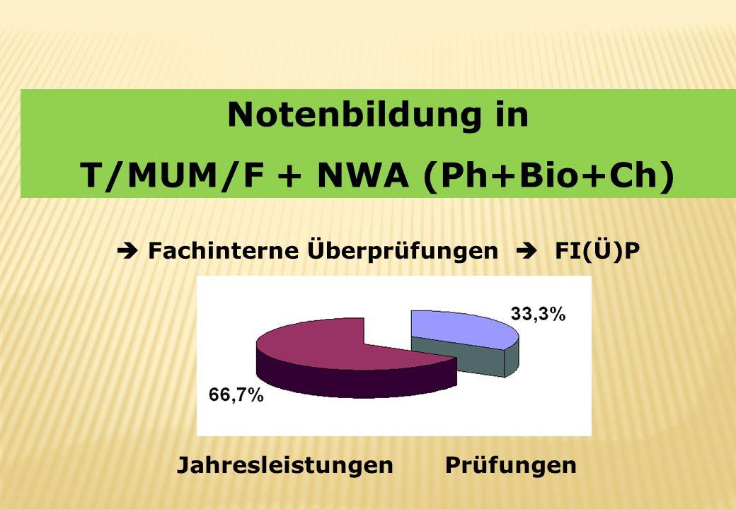 T/MUM/F + NWA (Ph+Bio+Ch)  Fachinterne Überprüfungen  FI(Ü)P